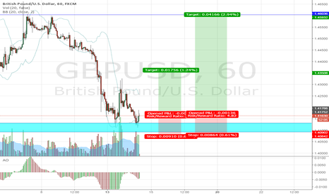 GBPUSD: GBPUSD BUY OPPORTUNITY