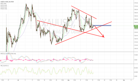XAUUSD: Gold Short Below 1342
