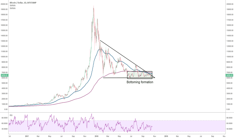 BTCUSD: Bitcoin: starting to look a bit better, but stay alert