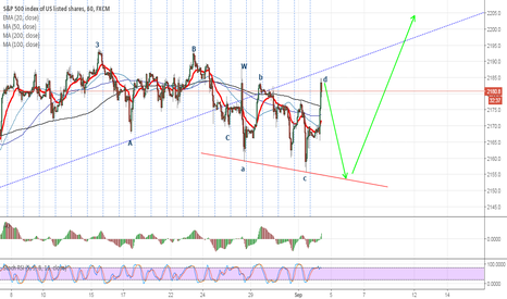 SPX500: SPX Wave 4 almost over