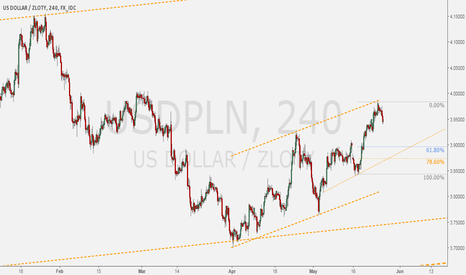 USDPLN: USDPLN - Daily uptrend + setup for trend continuation.