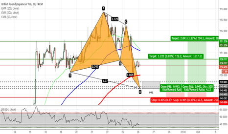 GBPJPY: GBPJPY - Potential Butterfly Pattern on H1 Chart