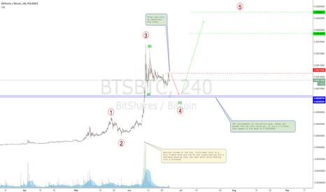 BTSBTC: BTS golden opportunity.