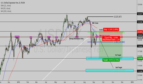 USDJPY: USDJPY - Technical Short Scenario