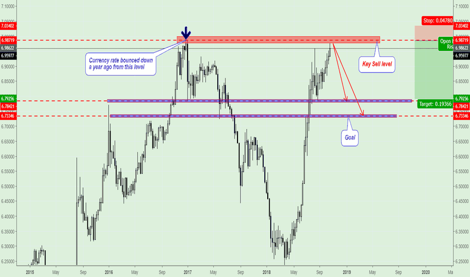 USDCNH: USD/CNH Sell Idea