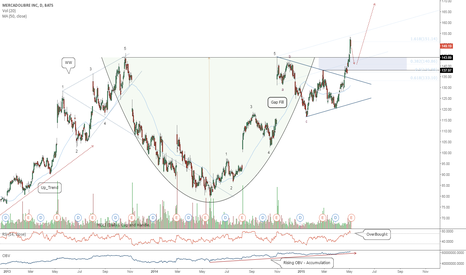MELI: MELI (Daily). Cup and Handle.
