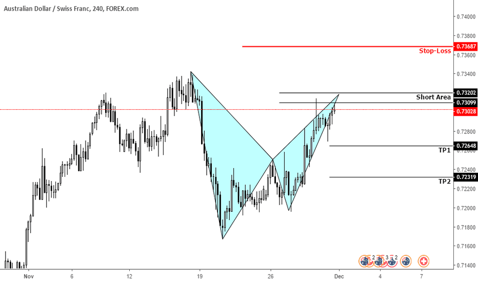 AUDCHF: AUDCHF Possible Bearish Bat Pattern
