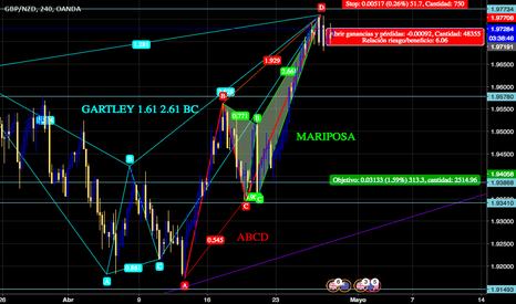 GBPNZD: TRIPLE ARMONIC PATTERN GBPNZD 300PIPS PROFIT