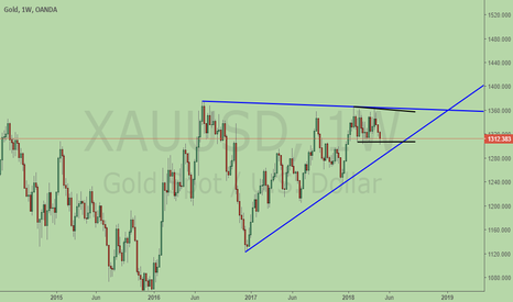 XAUUSD: Gold, consolidation for BIG move!