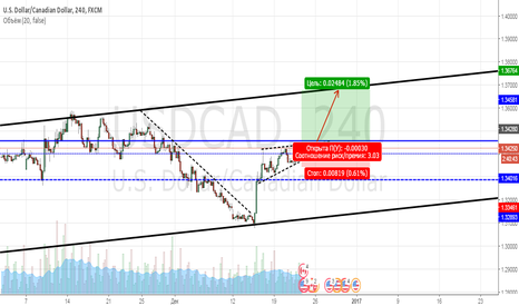 USDCAD: Канадский доллар, жду импульс на фоне новостей.