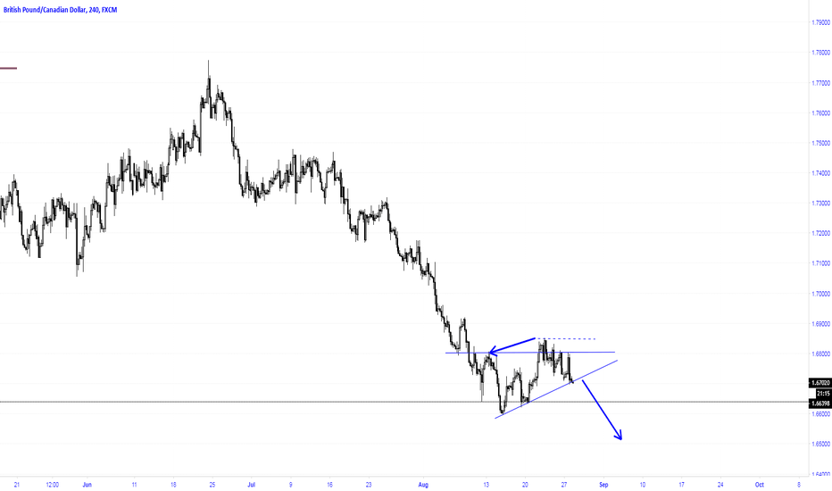 GBPCAD: Expected drop to 1.6500
