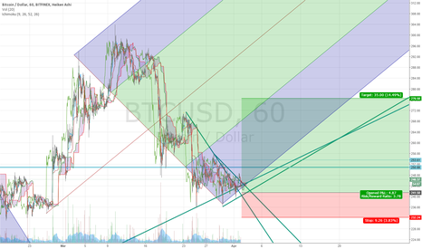 BTCUSD: This will Rally if it stays above the cloud