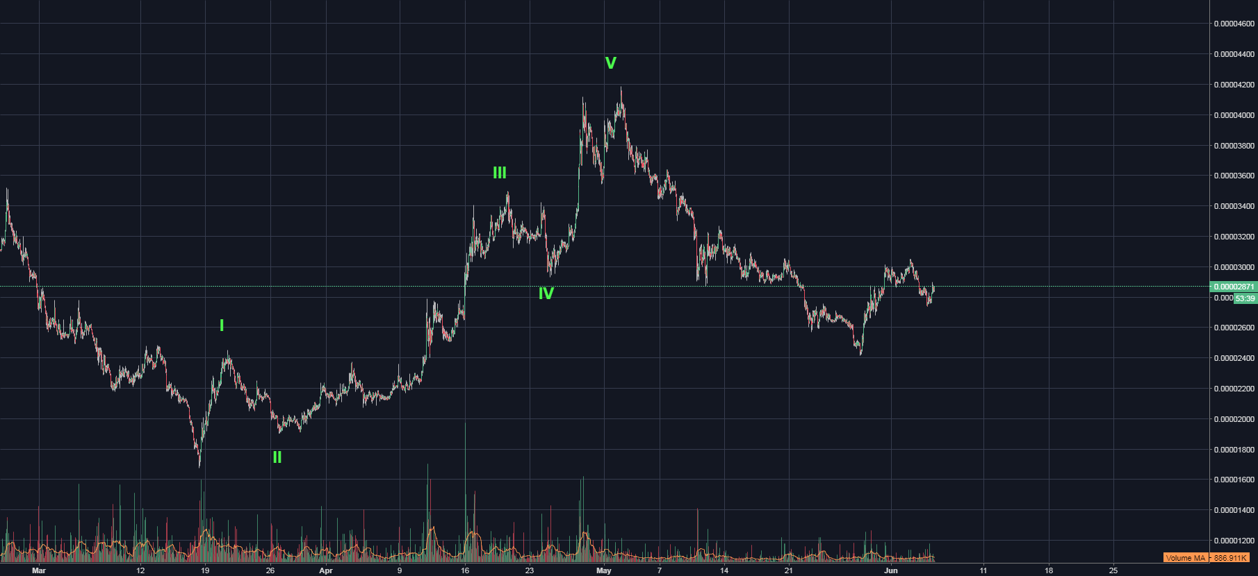 ADA / CARDANO - BTC / BEAUTIFUL SET UP