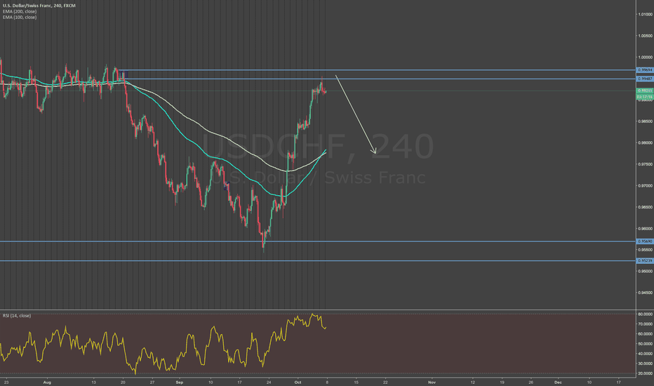 USDCHF: If it we get a double top we might get major pips