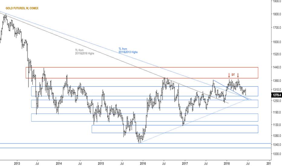 GC1!: Gold O/S week, close <1290 is bearish