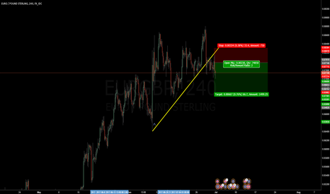 EURGBP: EURGBP Short term pull-back