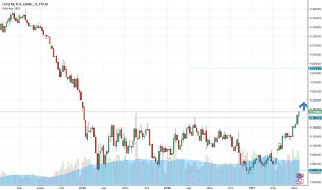 EURUSD: FX: EURUSD