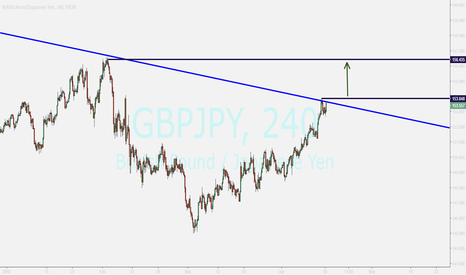GBPJPY: GBPJPY...waiting for breakout and enter to buy position