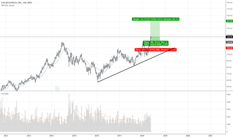 EOG: this company is looking good