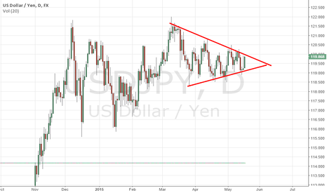 USDJPY: $USD/JPY still coiled.. unravelling