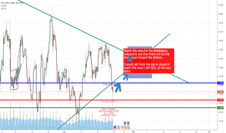 EURUSD: There are two options to this...