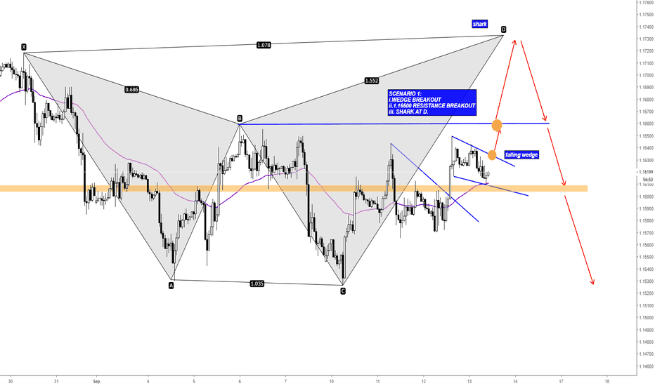 EURUSD: EURUSD Potential Bearish Shark Formation
