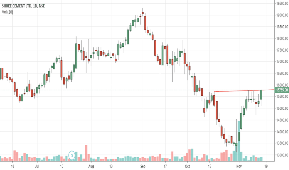 SHREECEM: reverse head and shoulder breakout?