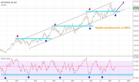 CNXMEDIA: Regular growing sector as always..