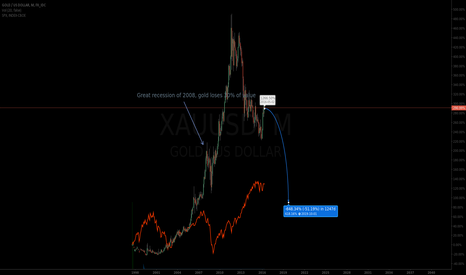 XAUUSD: The gold bubble.