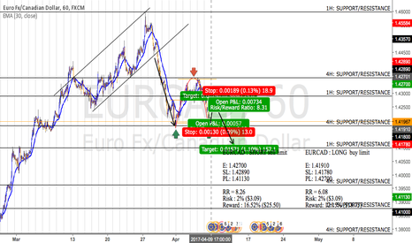 EURCAD: EURCAD: CUP & HANDLE PATTERN : LONG & SHORT