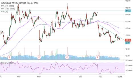 AMD: AMD Strong Long Channel Bottom