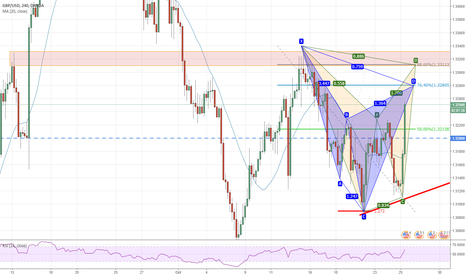 GBPUSD: BAT and CYPHER and S/R