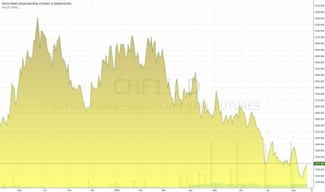 CHF1!: SWISS FRANC - BRAZIL REAL