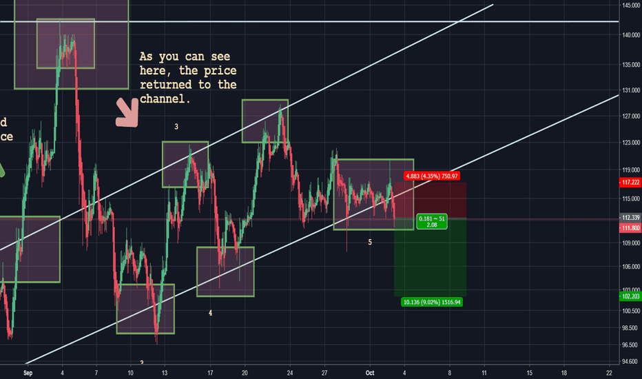 XMRUSD: What Can We Expect Out of Monero's Price?