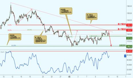 XAUUSD: XAUUSD 黄金价格接近阻力位,下跌!