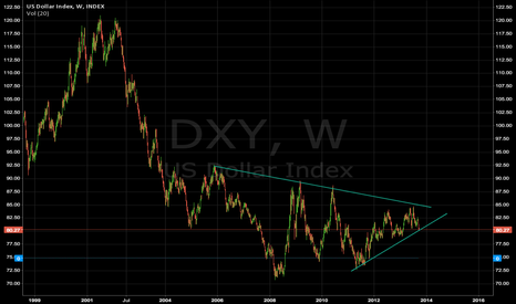 DXY: USD big move coming