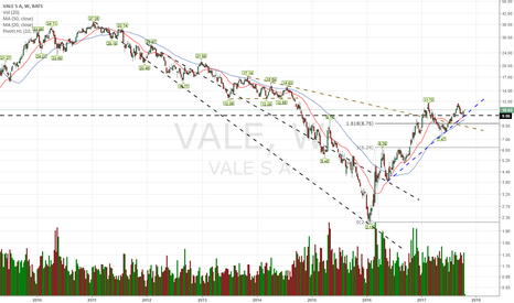 VALE: Another bullish setup in Iron Ore