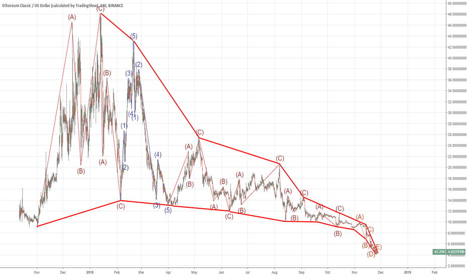 ETCUSD: The most craziest correction on most crazy market