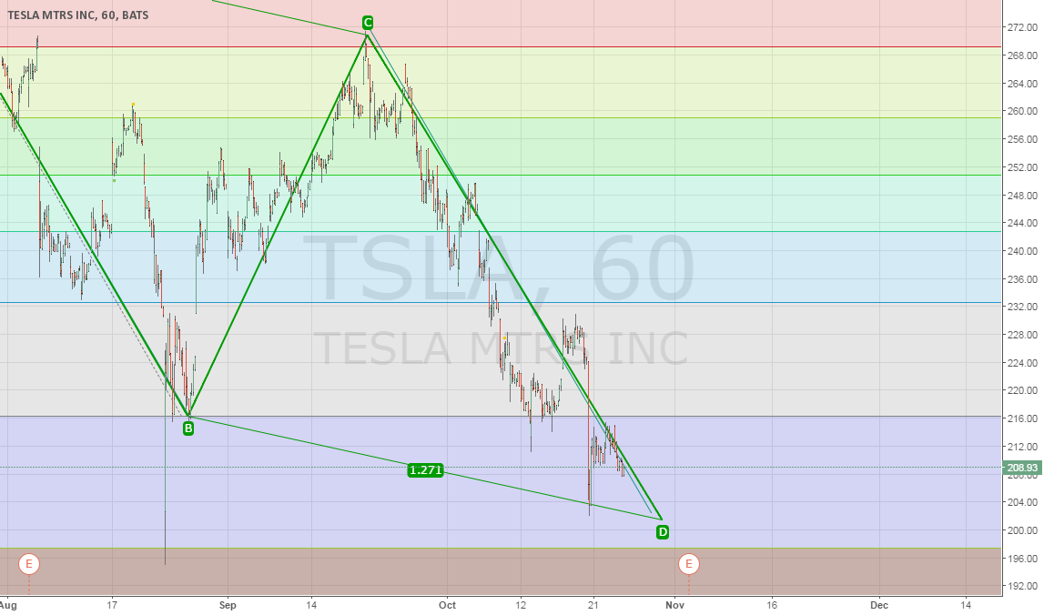 TSLA DOWNTREND may be almost complete