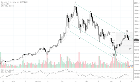 BTCUSD: Por : Technical Analysis