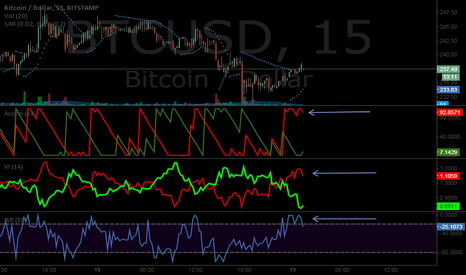 BTCUSD: Move finished. Booking $5 swing. Overbought TA on 15min candles