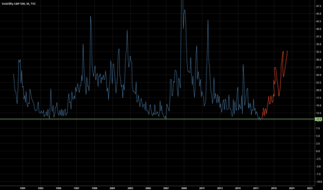 VIX: VIX will the history repeat itself???