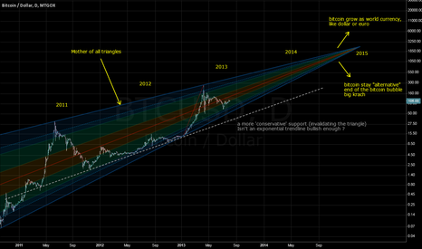 BTCUSD: 2015 and the future of the bitcoin