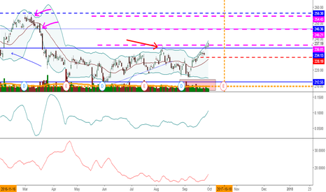 GS: GS above 236
