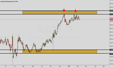 AUDJPY: AUD/JPY OUTLOOK