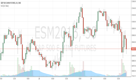ESM2016: I like this entry point, buy 2091, stop 2088