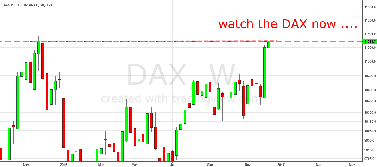 Watch The DAX. Now!