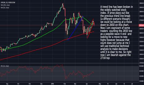 SPXUSD: S&P500: I Am Looking Lower