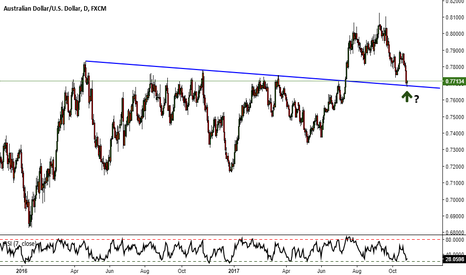 AUDUSD: AUDUSD - Is this a throwback ?