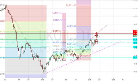 UKOIL: Ключевые уровни роста нефти (ближайшие дни)